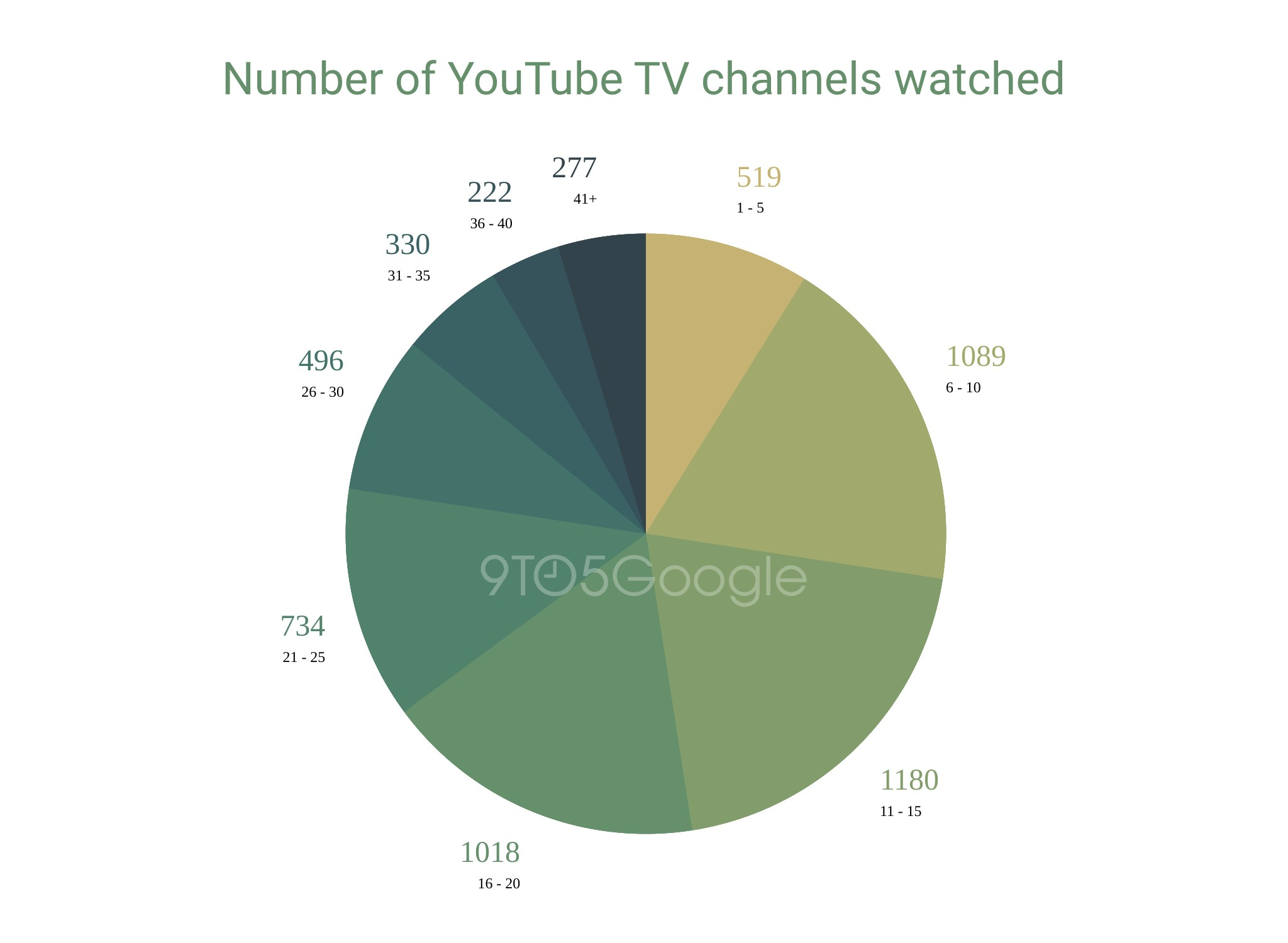 Pie chart indicating number of YouTube TV channels watched 1 to 5 channels: 519 6 to 10: 1089 11 to 15: 1180 16 to 20: 1018 21 to 25: 734 26 to 30: 496 31 to 35: 330 36 to 40: 222 41 or more: 277