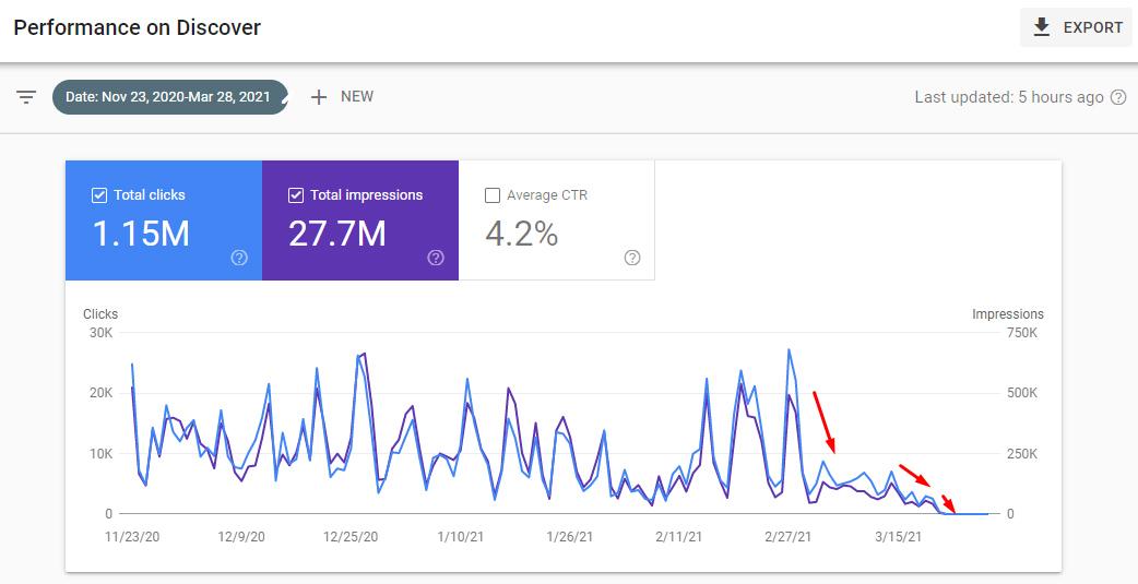 Google Discover traffic drop