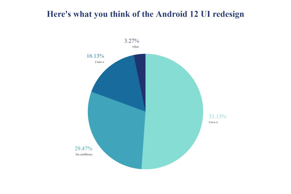 Android 12 UI redesign [Poll]