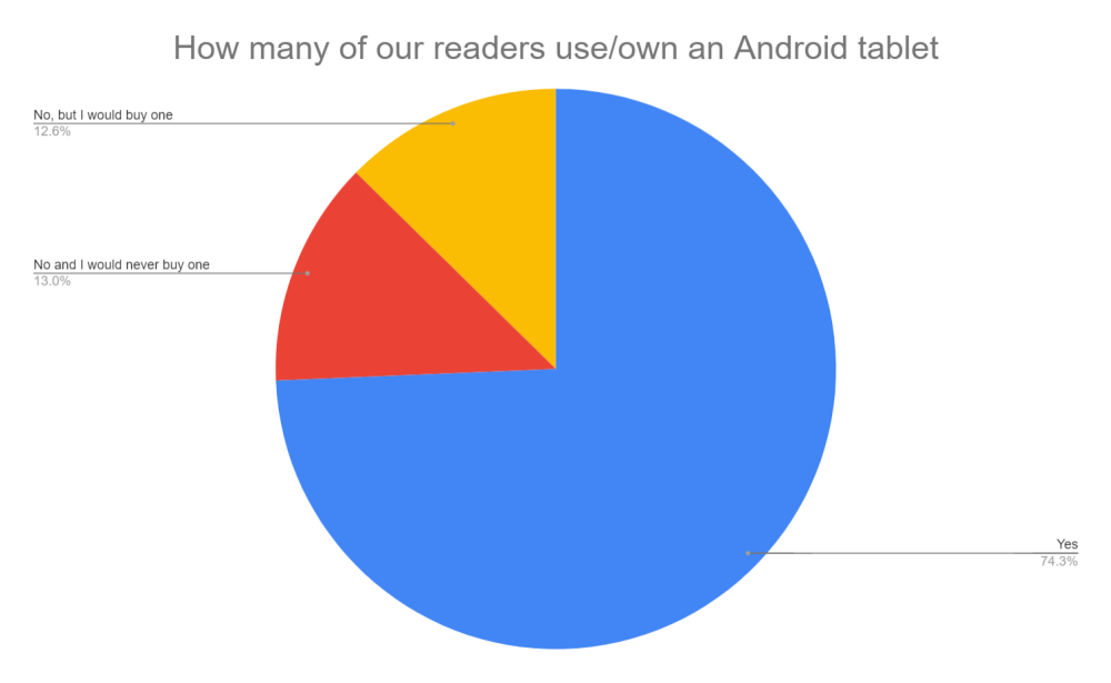 android tablet use