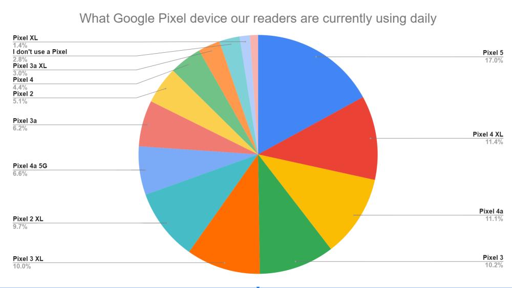 google pixel using
