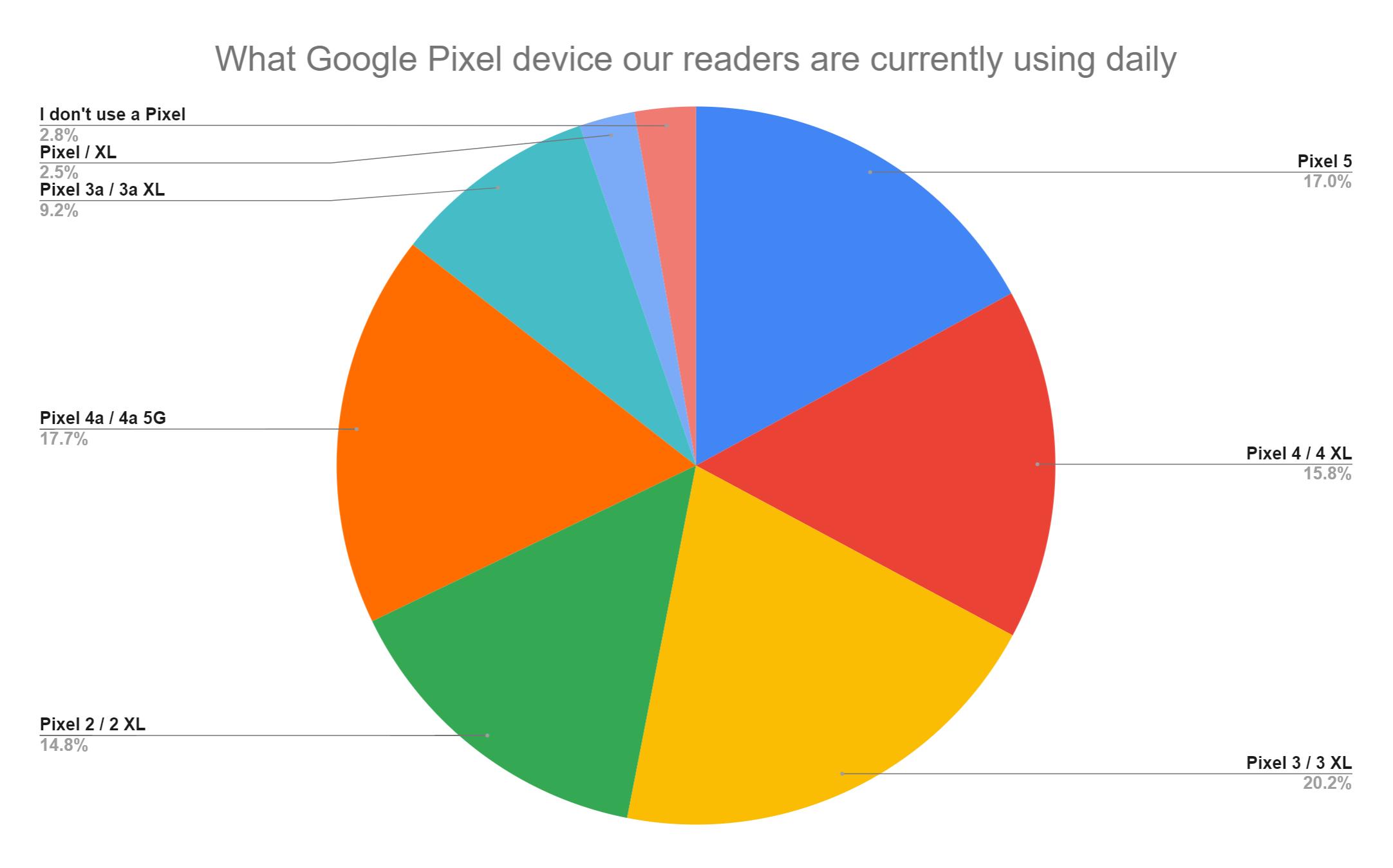 google pixel usando