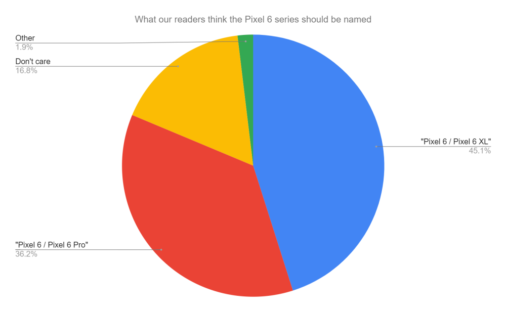 How 9to5Google readers think the Pixel 6 series should be named
