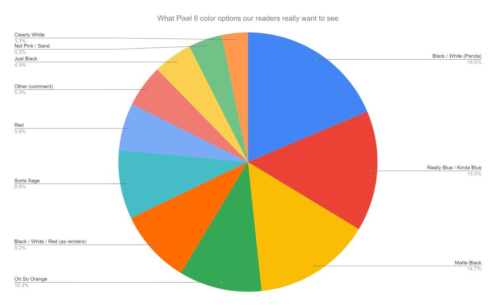 Pixel 6 colors survey