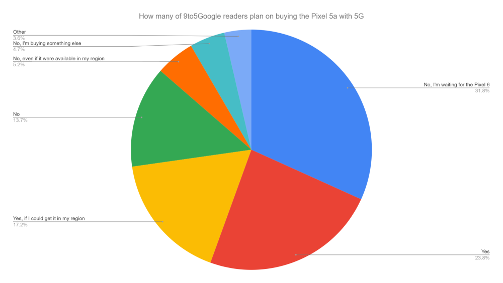 Chart of how many 9to5Google readers plan on buying the Pixel 5a with 5G