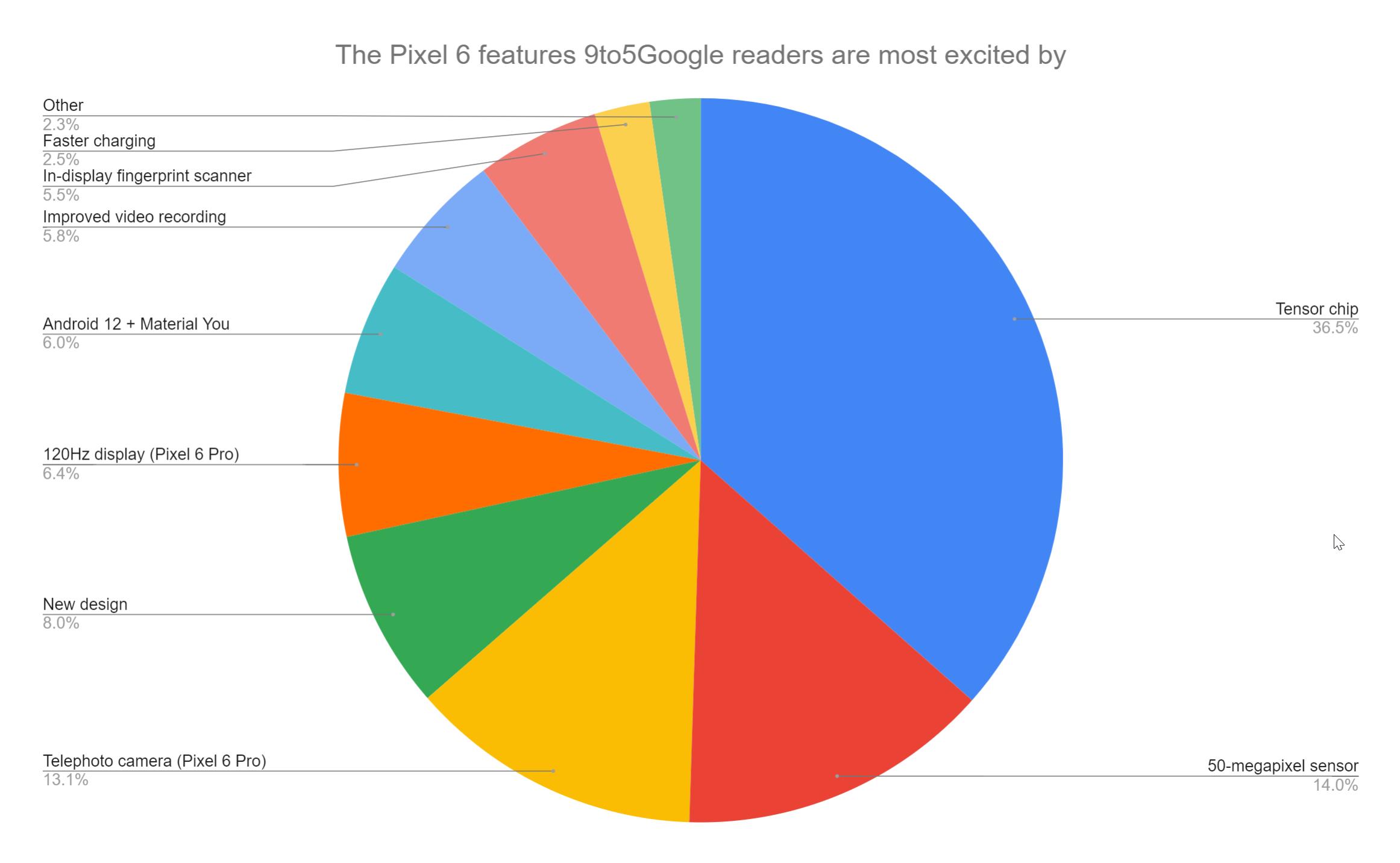 Cuadro que muestra qué característica de Pixel 6 9to5 esperan más los lectores de Google.  - Chip tensor:  36,5% - Sensor de 50 megapíxeles - 14,0% - Cámara telefoto (Pixel 6 Pro).  13,1% - Nuevo diseño.  8.0% - Pantalla de 120Hz (Pixel 6 Pro): 6.4% - Android 12 + Elementos: 6.0% - Grabación de video mejorada: 5.8% - Escáner de huellas dactilares: 5.5% - Carga más rápida: 2.5% - Otros: 2.3%