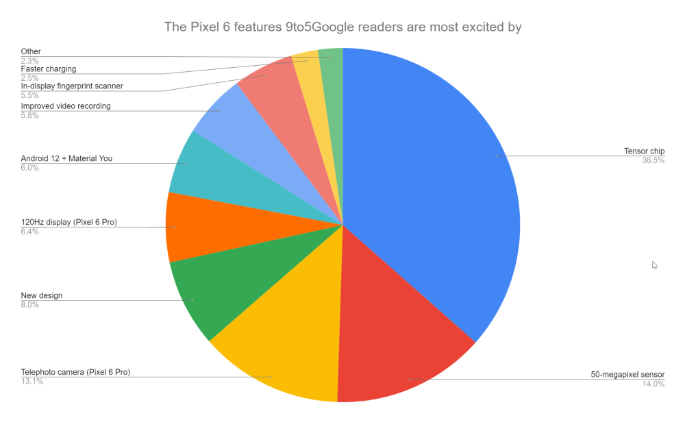 Chart showing which Pixel 6 feature 9to5Google readers are looking forward too most: - Tensor chip: 36.5% - 50-megapixel sensor: 14.0% - Telephoto camera (Pixel 6 Pro): 13.1% - New design: 8.0% - 120Hz display (Pixel 6 Pro): 6.4% - Android 12 + Material You: 6.0% - Improved video recording: 5.8% - In-display fingerprint scanner: 5.5% - Faster charging: 2.5% - Other: 2.3%