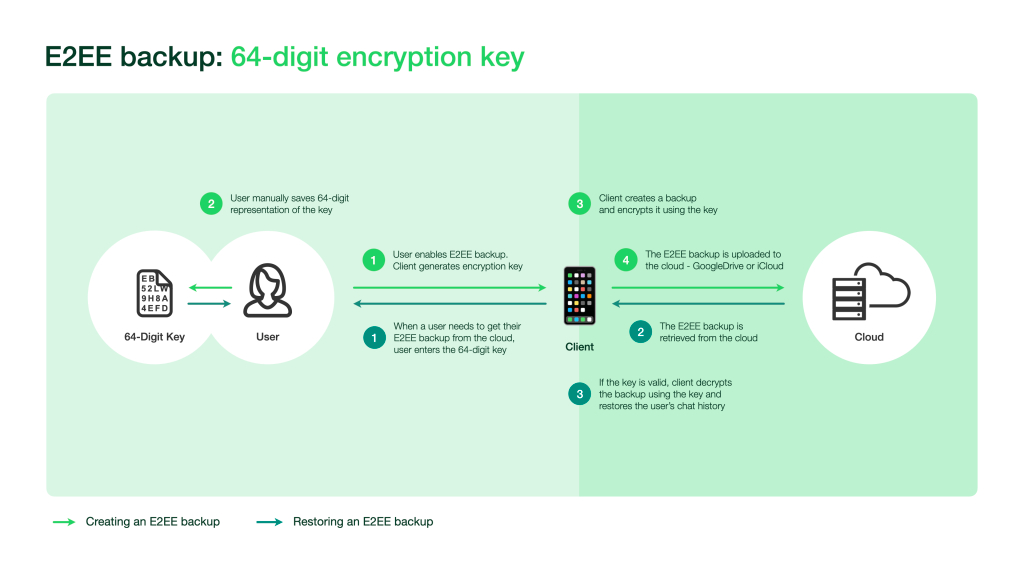 Information on whatsapp encryption cloud backups