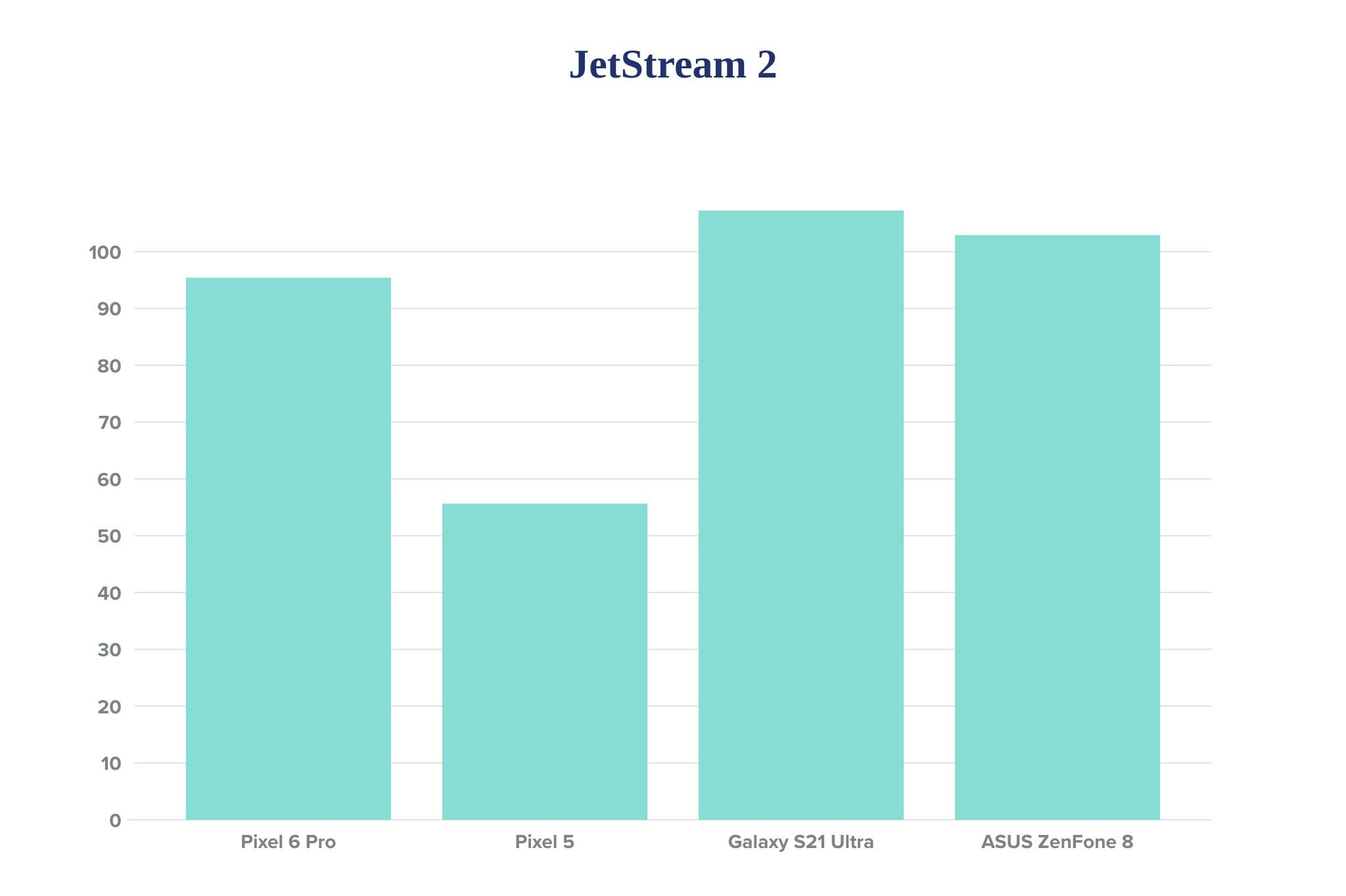 pixel-6-pro-jetstream-benchmark.jpg